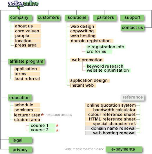 Web Design Site Map